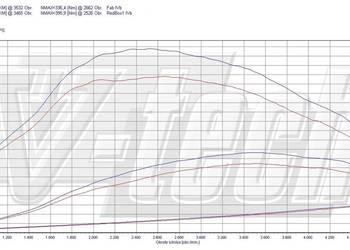 PowerBox Chip Tuning Toyota Avensis, Rav4 2.0, 2.2 diesel